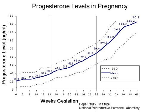 progesterone levels 4 weeks metronidazole and how after