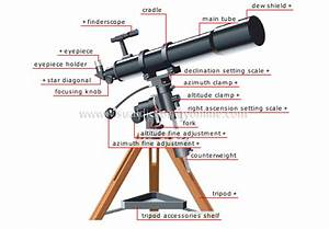 Astronomy    Astronomical Observation    Refracting