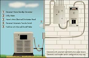 Backup Standby Generators