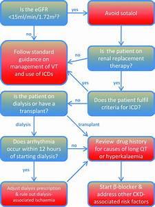 Arrhythmias In Chronic Kidney Disease