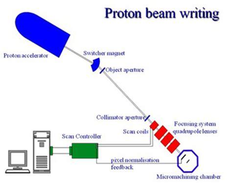 Proton Beam by Proton Beam Writing