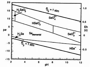 Pourbaix Diagram For Selenium  Predicting The