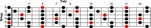 Question  Confused On Where To Begin With Learning Scales  Improvising  Soloing   Guitar