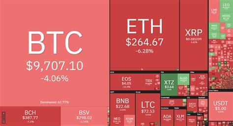 Precio de bitcoin, cotización, valor bitcoin/dólar y bitcoin/euro. El precio de Bitcoin desciende 800 dólares en una hora ...