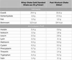 Super Proteinreiche Lebensmittel Tabelle ND57 Messianica