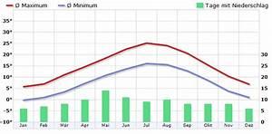 Klima Lugano  Schweiz - Klimadiagramm  Klimatabelle