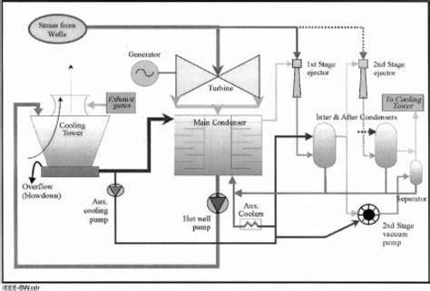 power plant process flow diagram  wiring diagram