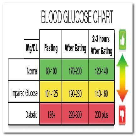 what is normal blood sugar level fasting bloodsugardiabetes