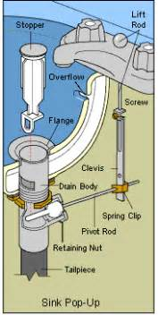Tub Drain Assembly Diagram by Plumbing How Can I Fix A Sink Drain Stop Which Won T