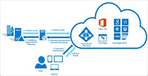 cloud authentication azure ad connect pass through authentication fmt