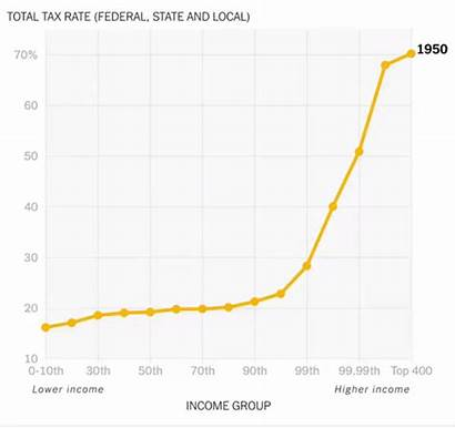 Tax Years Taxes Rates Rate 1950 Income