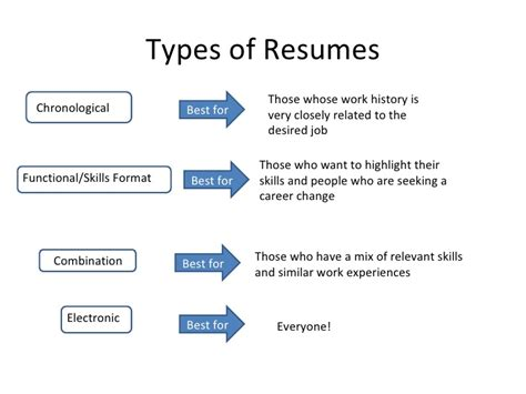 Types Of Resumes by Three Different Types Of Resume Formats That You Should