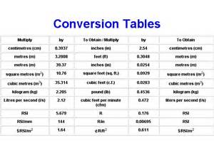 Metric Imperial Conversion Charts Tables