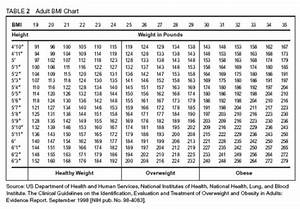 Body Fat Chart Men Height And Weight Charts Man V Fat