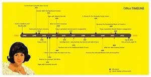 Aretha Franklin Timeline