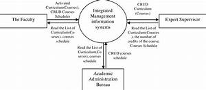 Data Flow Diagram Integrated Management Information System
