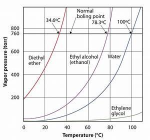 Properties Of Liquids