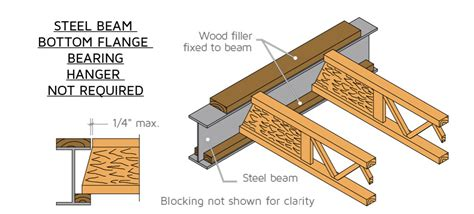 beam and joist calculations woodworking talk wood to steel connections sure it s done right