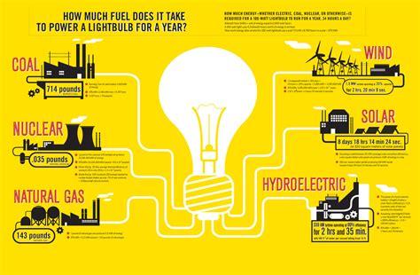 energy infographic lindsey nicholson
