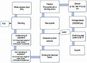 Flow Chart For Preparation Of Soymilk
