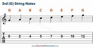 Guitar Strings Notes Chart  Tab  U0026 Info  Master The Fretboard