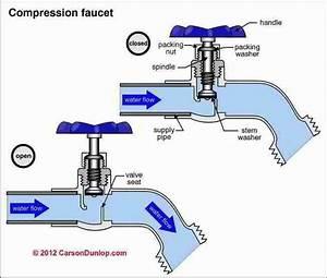 Outdoor Plumbing Faucet Schematic  C  Carson Dunlop Associates