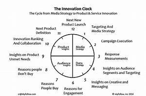 This  U201cinnovation Clock U201d Diagram Illustrates The Potential