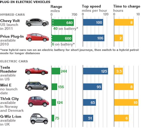 Electric Car Price Range by News Business Plan To Boost Electric Car Sales