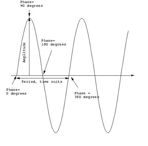 Mathematics How Move Object Down Like
