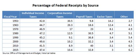 bureau of economics analysis sanders 39 corporate tax comparison factcheck org