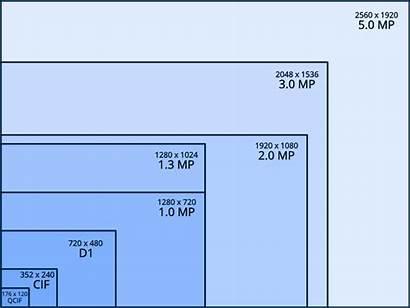 Cctv Resolution Cameras Chart Camera Security Ip