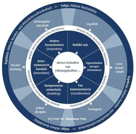 transformationale fuehrung vorteile wirksamkeit und praxis