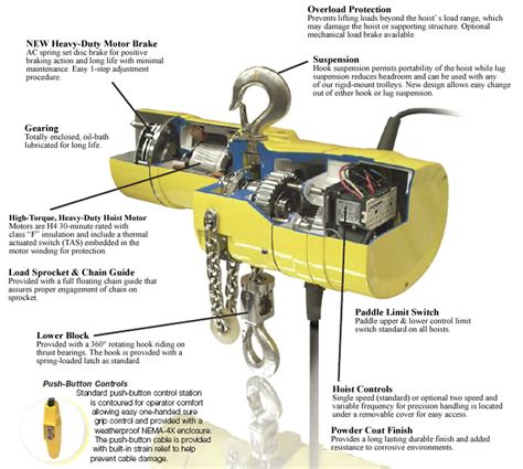 Hoist Limit Switch Wiring Diagram Gear by Yale Electric Chain Hoists Hoists With Motor Driven Trolley