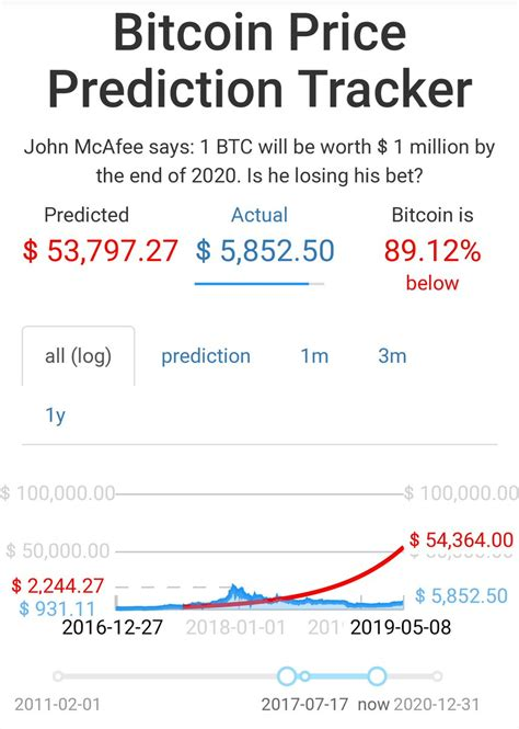 Hyperbitcoinization is a state in which bitcoin is expected to become the world's dominant form of money. Bitcoin Prediction Tracker | How Can I Earn A Bitcoin