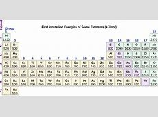 Periodic Variations in Element Properties Chemistry