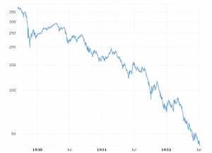 Dow Jones 100 Year Historical Chart Macrotrends