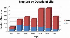 Third Of Life : fifth met fractures and osteoporosis in women lower extremity review magazine ~ Orissabook.com Haus und Dekorationen