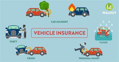 All You Need To Know About Vehicle Insurance
