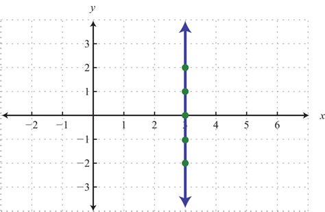 Graph By Plotting Points Excel Line Graph Formatting Changes Capital Market - And Explanation Double Examples Straight Exercises Tangent On Desmos Diagram Into An Equation Direct Proportion