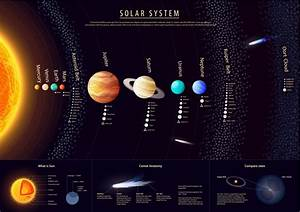Great Ideas for Solar System Projects