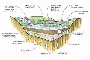 Gc71xx6 Bioretention Stormwater Treatment Facility  Earthcache  In Ontario  Canada Created By