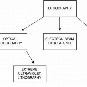 procedure for x ray lithography download scientific diagram With x ray lithography