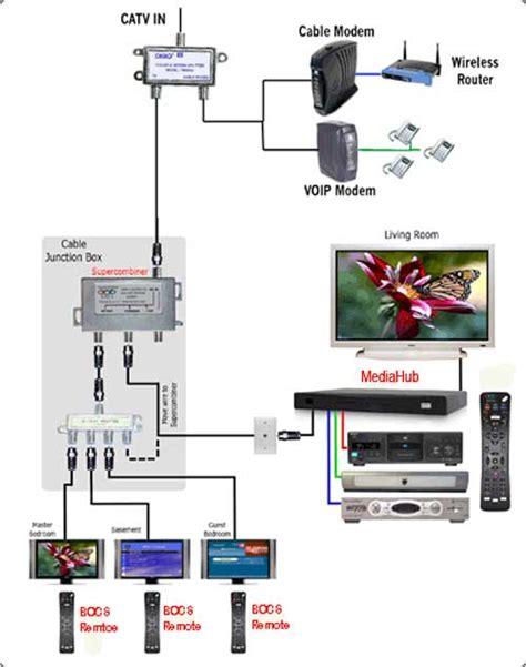 Sound Bar Wiring Diagram On Dish by Bocs Mediahub Support