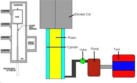 Roped Elevator Diagram