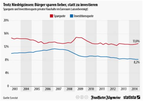Niedrigzinsen Jetzt Zugreifen by Sparmotive Der Deutschen In 2016 Umfrage