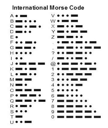 Morse Code (1836). The Universal Language of Morse Code ...