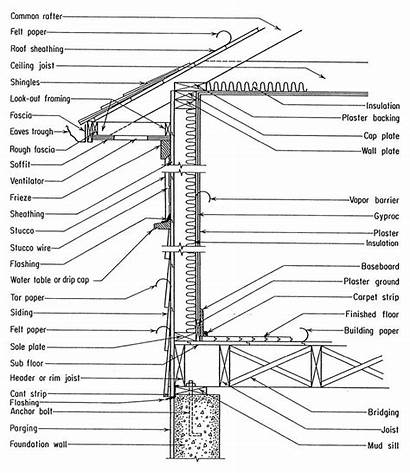 Terminology Framing Construction Building Wall Architectural Timber
