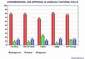 jobsanger: Congressional Job Approval Numbers Are Not ...