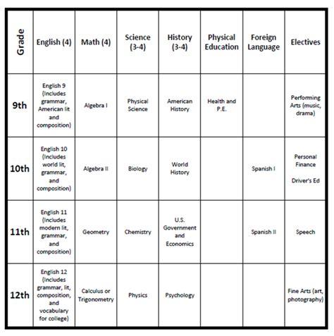 how to plan for homeschooling high school homeschool