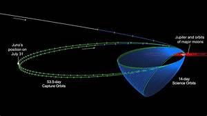 Nasa U2019s Juno Spacecraft Heads Back Toward Jupiter After